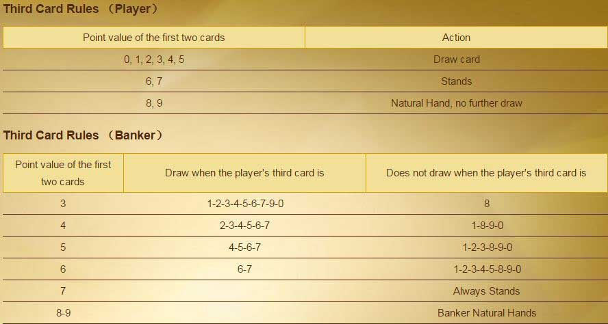 maxbet baccarat super 6 third card rules
